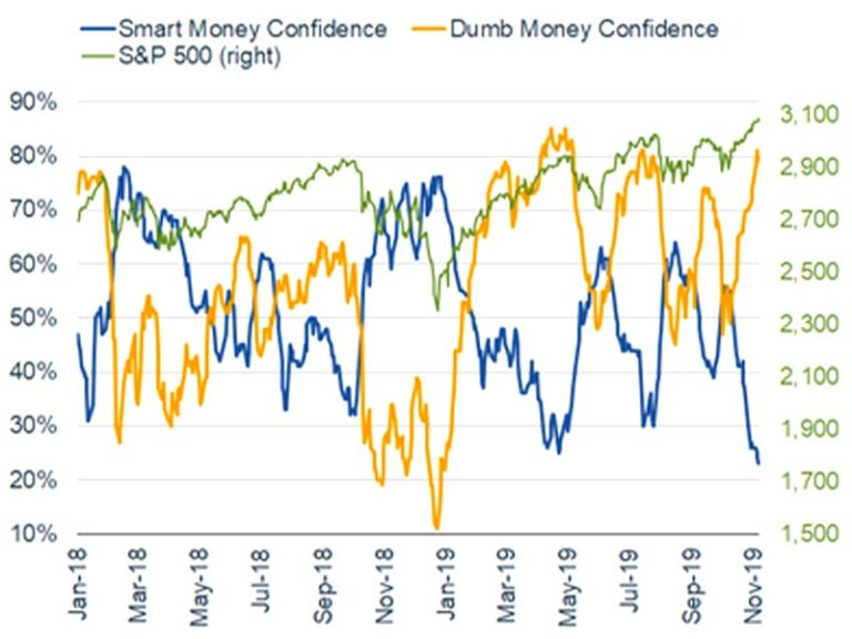 DIVERGENCE OF CONFIDENCE