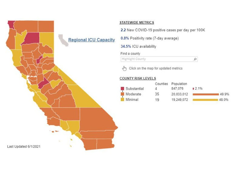 California's COVID-19 orange tier: Here's what restrictions loosen